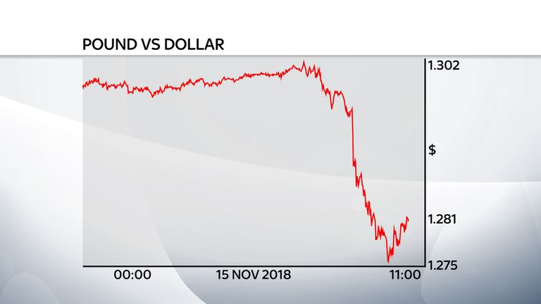 Pound dollar graph 15/11/2018 created by graphics using Reuters data
