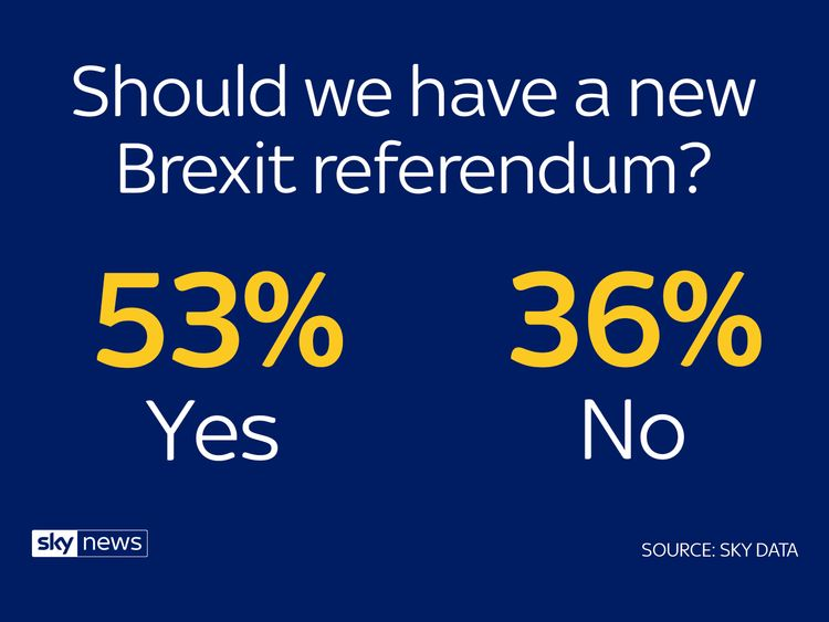 "The British public want a new Brexit referendum – but also think holding one would ""break faith with the British people"" according to a Sky Data poll"
