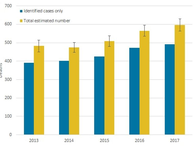 Deaths of homeless people (identified cases only and total estimated number) registered in 2013 to 2017. Pic: ONS