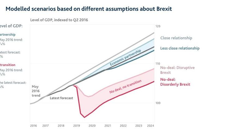 A graph showing the consequences of different Brexits