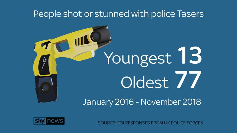 Police Tasered at people aged 13 to 77 between January 2016 and November 2018