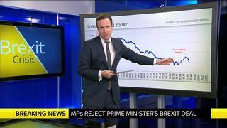 Pound up despite May's Brexit vote defeat