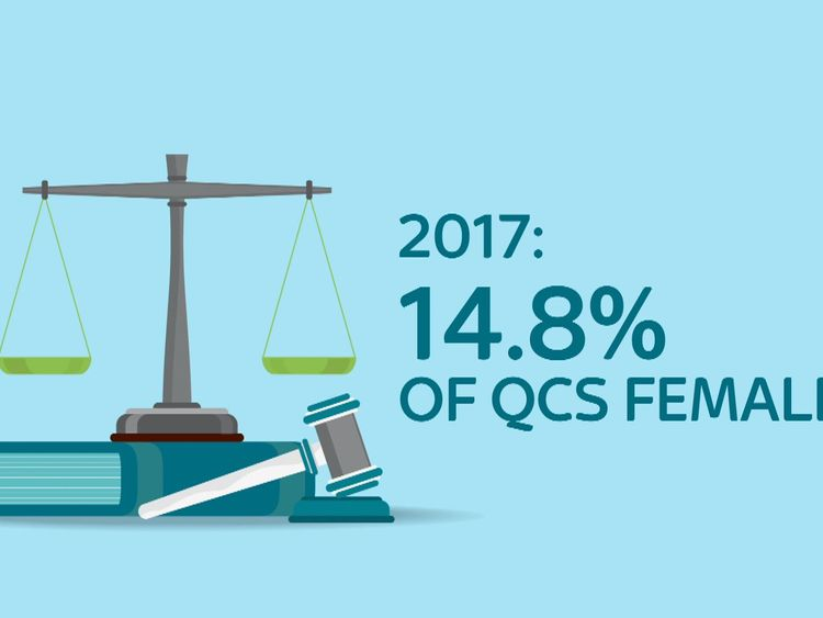 Less than 15% of barristers are women