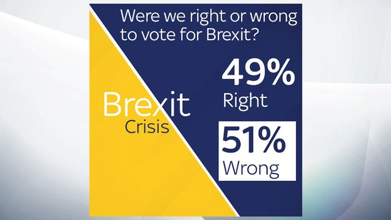 Were we right or wrong to vote for Brexit?