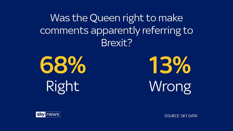Sky Data poll results on the Queen and Brexit