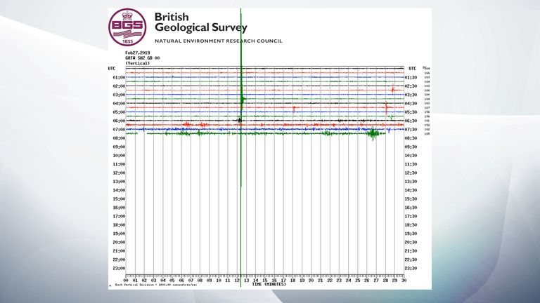 The earthquake was recorded at 3.42am