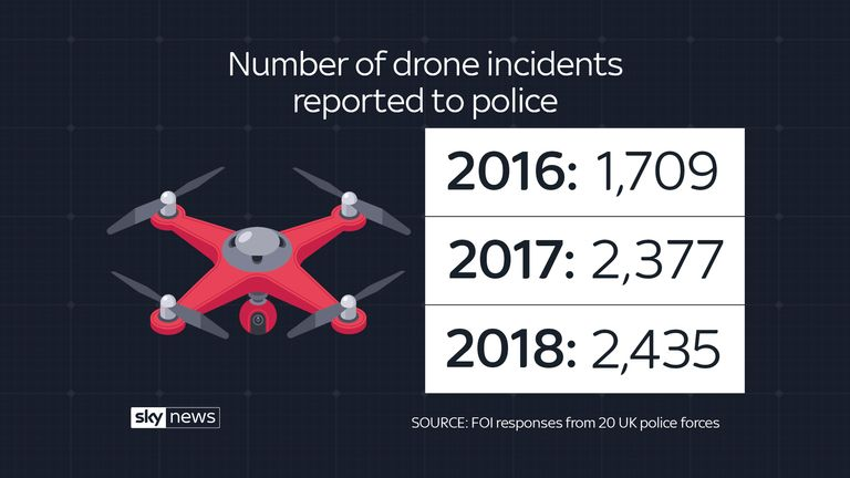 Number of drone incidents reported to police