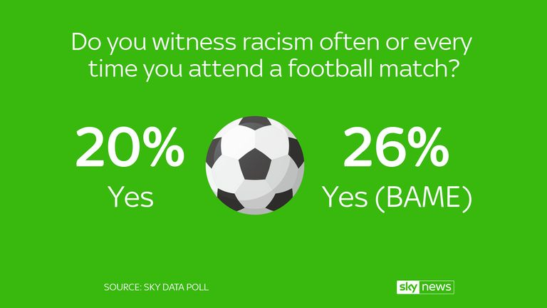 Around 20% of respondents had witnessed racism often or every time they attended a match