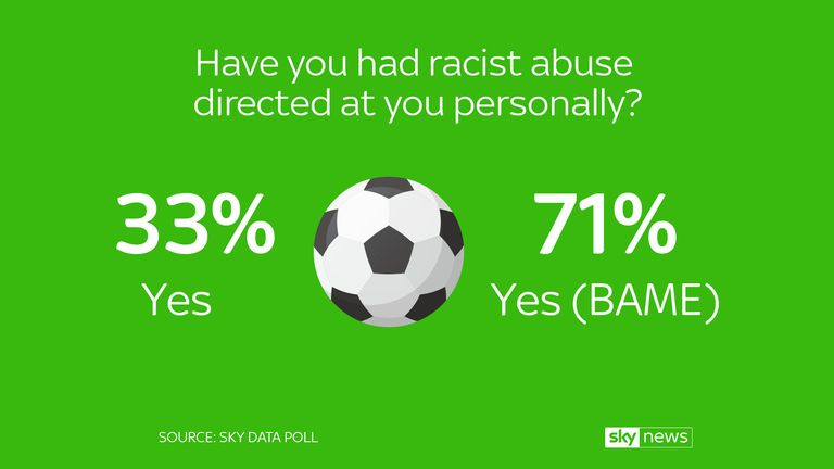 A Sky Data poll found 71% of BAME had received racist abuse
