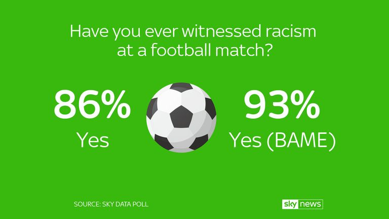The majority of respondents had witnessed racism at a football match