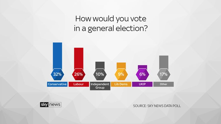 Sky Data poll