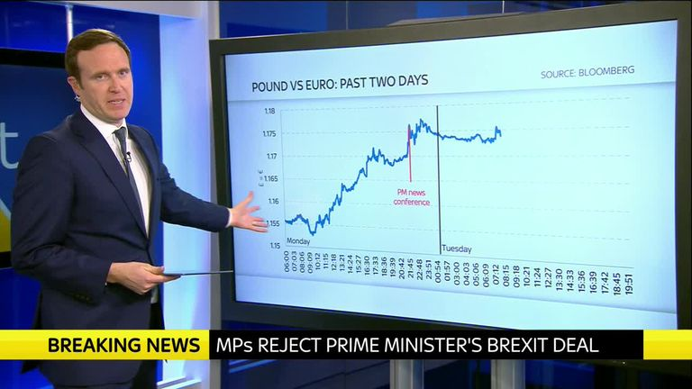 Sky's economics editor Ed Conway charts the pound's  movements as MPs prepared to vote on Brexit