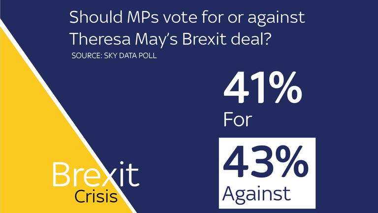 More Britons want their MPs to vote against the new deal