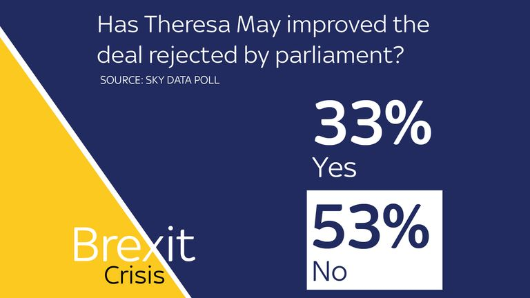 More than half of those surveyed think the latest deal is not an improvement on the previous one rejected by parliament