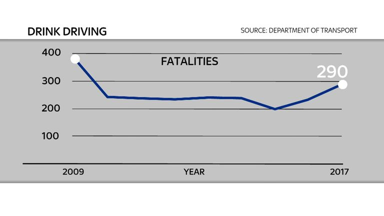 The number of fatalities has gone down in the last eight years