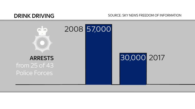 In most police forces, there is a drop in the number of drink driving arrests