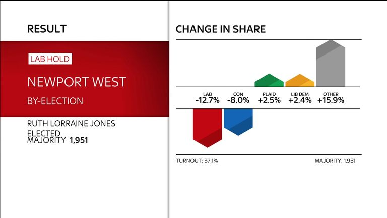 Newport West by-election results
