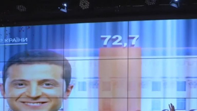 Comedian Volodymyr Zelenskiy has won Ukraine's presidential election with 73% of the vote, according to an exit poll.
