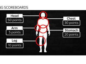 Points are given for the severity of the injuries inflicted and the location on the body