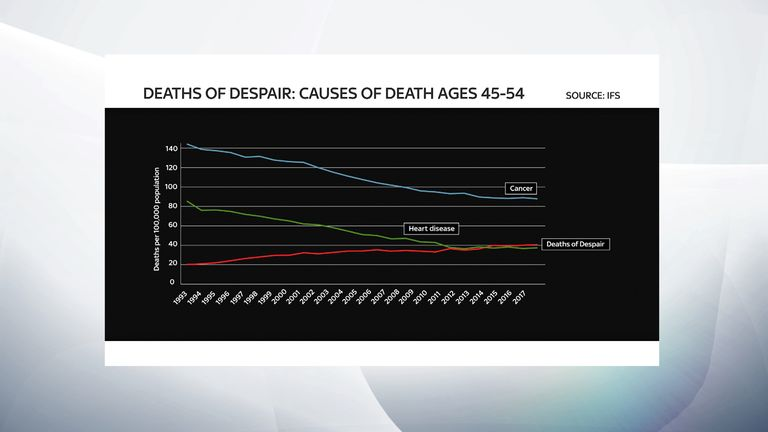'Deaths of despair' have risen above those linked to heart disease