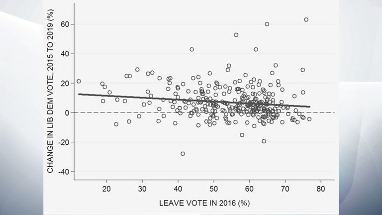 Source: Sky News analysis of ward-level election returns and EU referendum vote (Rosenbaum).