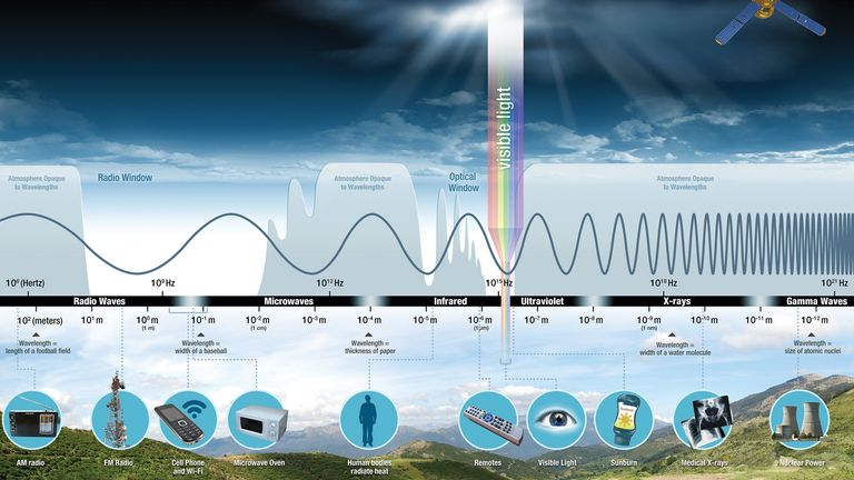 The electromagnetic spectrum. Pic: NASA