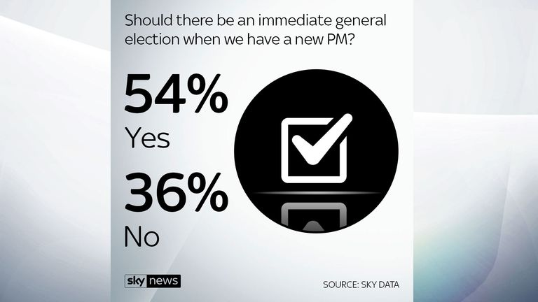 A Sky Data poll showed 54% of people think there should be a general election when a new PM is in place