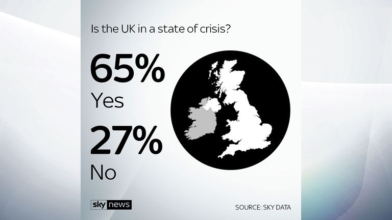 A Sky Data poll suggests 65% of people think the UK is in a state of crisis