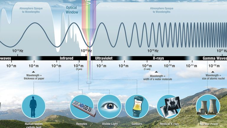 The ionising part of the electromagnetic spectrum. Pic: NASA