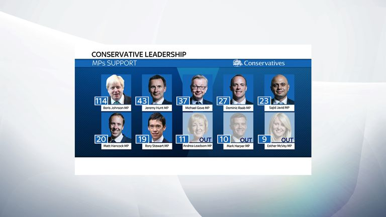 There are seven MPs still competing to become Tory leader