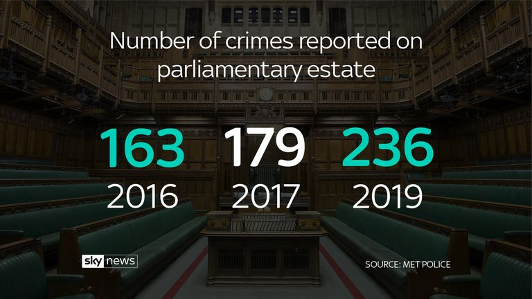 Number of crimes reported on parliamentary estate
