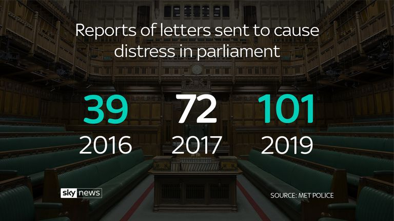 Reports of letters sent to cause distress in parliament