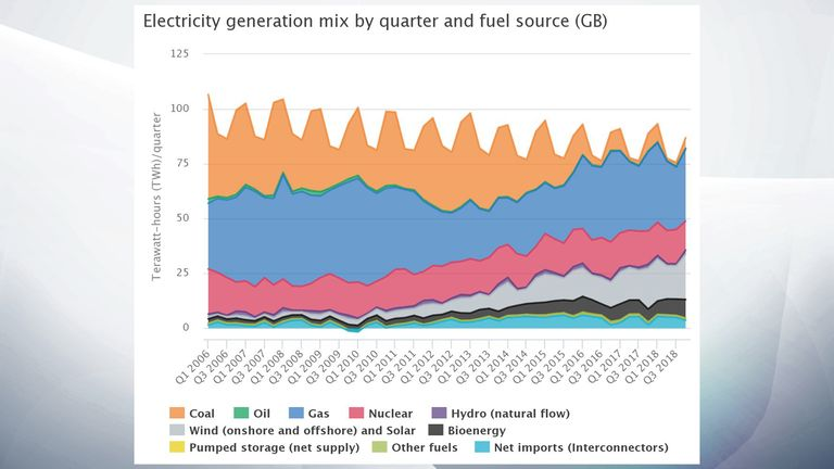 Electricity generation graphic