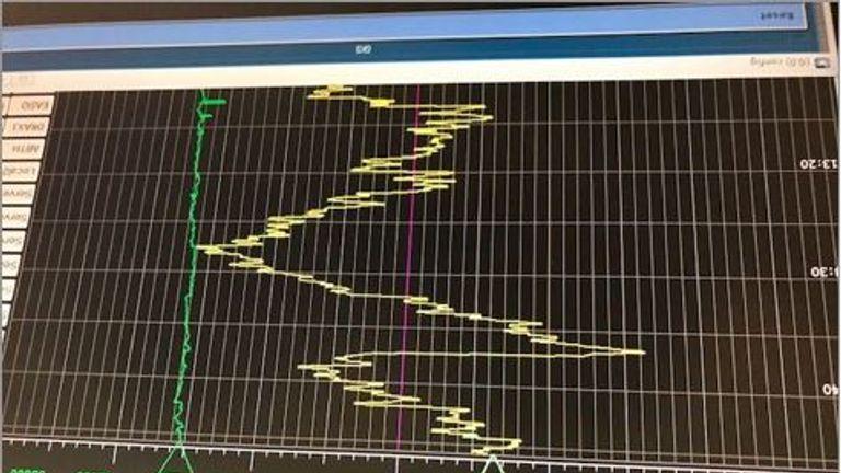 ESO Forecast screen