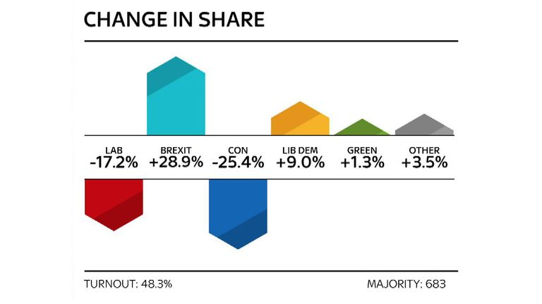 The change in share, across a turnout of 48.3%