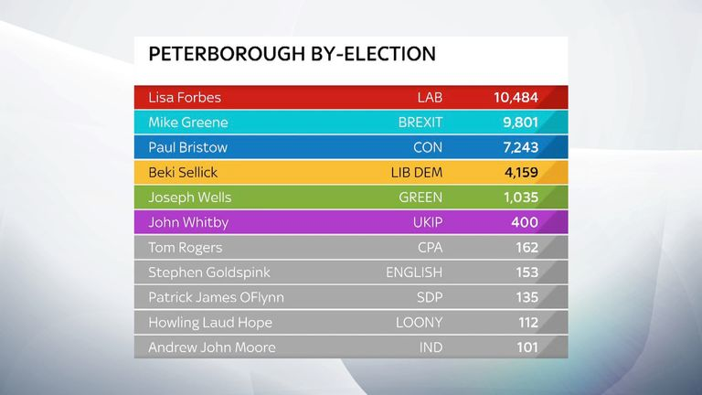 Peterborough by-election result