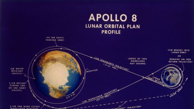 1968: The lunar orbital plan profile for the manned Apollo 8 shuttle - its proposed trajectory around the moon to assess potential landing sites for future Apollo missions. (Photo by MPI/Getty Images)