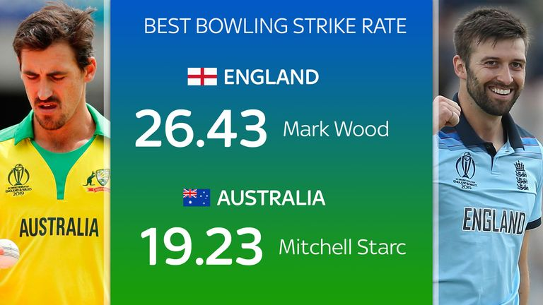 Who has the most deadly bowler?
