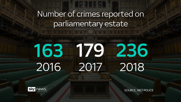 Number of crimes reported on the parliamentary estate