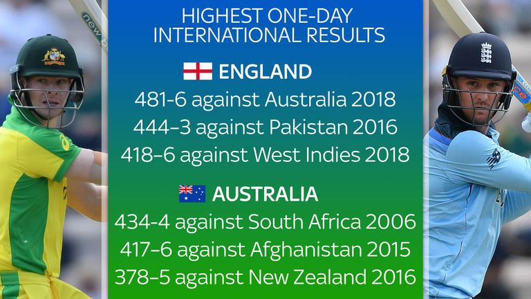 Top scores in one-day cricket