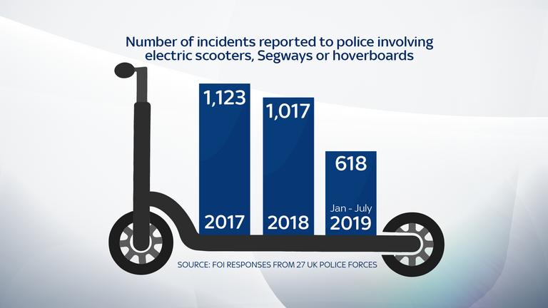 Incidents reported to police involving electric scooters, Segways or hoverboards