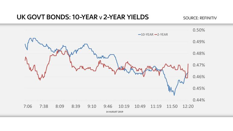 10-year gilt yield lower than 2-year gilts