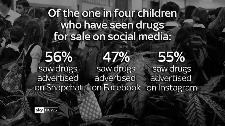 Social media platforms are increasingly being used as a market place for illicit drugs, according to the first definitive study of the practice. - mark white package