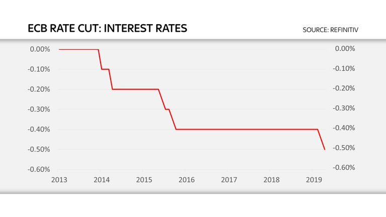 A chart of the ECB's interest rate cuts, including September 12, 2019.