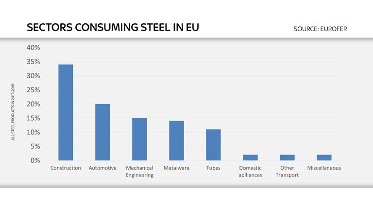 Steel consumption in Europe