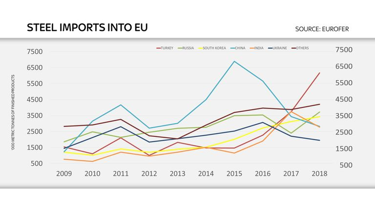Steel imports into EU by country