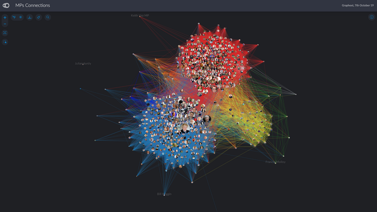 Graphtext data visualisation of MPs following each other on Twitter