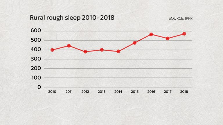 Rough sleeping has increased by 33% since 2010