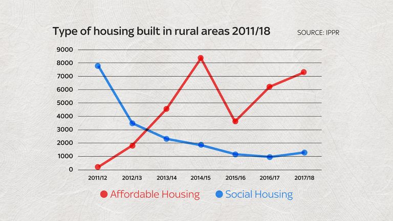Affordable-rent housing has risen by 97% since 2011 but social housing has fallen by 83%