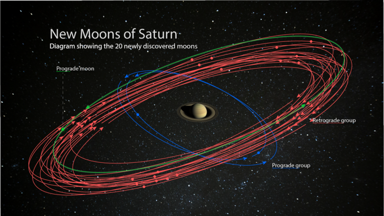 Scientists have found 20 new moons. Pic: Space Science Institute
